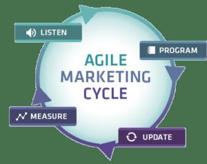 Что такое agile marketing