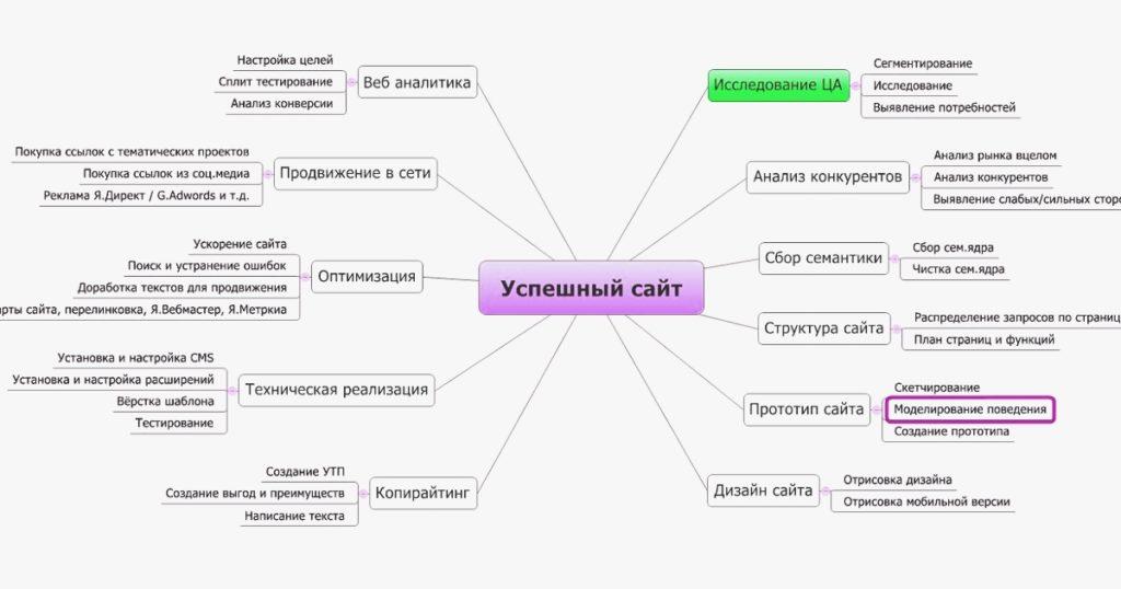 Продвижение сайта в Динамике